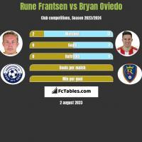 Rune Frantsen vs Bryan Oviedo h2h player stats