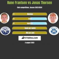 Rune Frantsen vs Jonas Thorsen h2h player stats