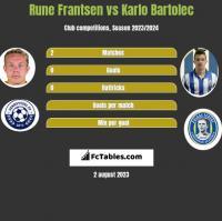Rune Frantsen vs Karlo Bartolec h2h player stats
