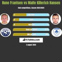 Rune Frantsen vs Malte Kiilerich Hansen h2h player stats