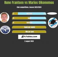 Rune Frantsen vs Marios Oikonomou h2h player stats