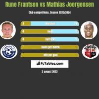 Rune Frantsen vs Mathias Joergensen h2h player stats