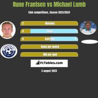 Rune Frantsen vs Michael Lumb h2h player stats
