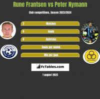 Rune Frantsen vs Peter Nymann h2h player stats
