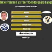 Rune Frantsen vs Thor Soendergaard Lange h2h player stats