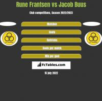 Rune Frantsen vs Jacob Buus h2h player stats