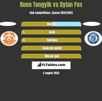 Ruon Tongyik vs Dylan Fox h2h player stats