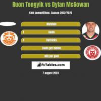 Ruon Tongyik vs Dylan McGowan h2h player stats