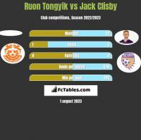 Ruon Tongyik vs Jack Clisby h2h player stats
