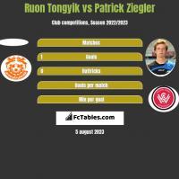 Ruon Tongyik vs Patrick Ziegler h2h player stats