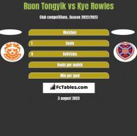 Ruon Tongyik vs Kye Rowles h2h player stats