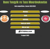 Ruon Tongyik vs Tass Mourdoukoutas h2h player stats