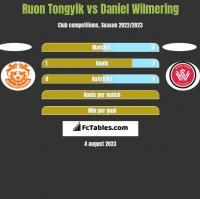Ruon Tongyik vs Daniel Wilmering h2h player stats