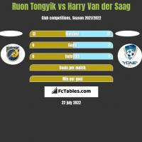 Ruon Tongyik vs Harry Van der Saag h2h player stats
