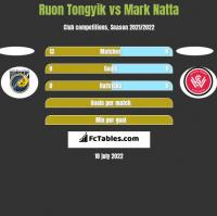 Ruon Tongyik vs Mark Natta h2h player stats