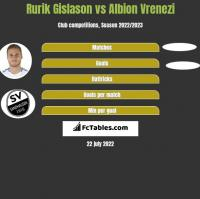 Rurik Gislason vs Albion Vrenezi h2h player stats