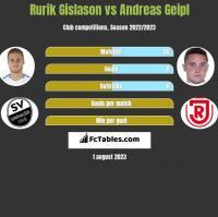 Rurik Gislason vs Andreas Geipl h2h player stats