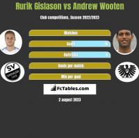 Rurik Gislason vs Andrew Wooten h2h player stats