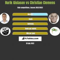 Rurik Gislason vs Christian Clemens h2h player stats