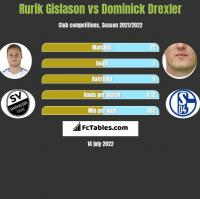 Rurik Gislason vs Dominick Drexler h2h player stats