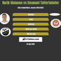Rurik Gislason vs Emanuel Taffertshofer h2h player stats
