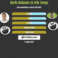 Rurik Gislason vs Erik Zenga h2h player stats