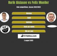 Rurik Gislason vs Felix Mueller h2h player stats