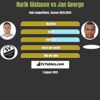 Rurik Gislason vs Jan George h2h player stats