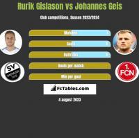 Rurik Gislason vs Johannes Geis h2h player stats