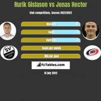 Rurik Gislason vs Jonas Hector h2h player stats