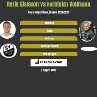 Rurik Gislason vs Korbinian Vollmann h2h player stats