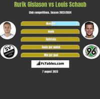 Rurik Gislason vs Louis Schaub h2h player stats