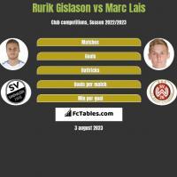 Rurik Gislason vs Marc Lais h2h player stats