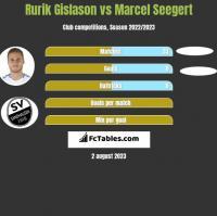 Rurik Gislason vs Marcel Seegert h2h player stats