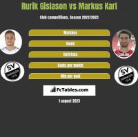 Rurik Gislason vs Markus Karl h2h player stats