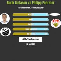 Rurik Gislason vs Philipp Foerster h2h player stats
