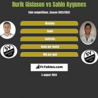Rurik Gislason vs Sahin Aygunes h2h player stats