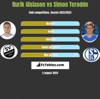 Rurik Gislason vs Simon Terodde h2h player stats