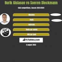 Rurik Gislason vs Soeren Dieckmann h2h player stats