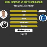 Rurik Gislason vs Christoph Kobald h2h player stats