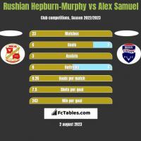 Rushian Hepburn-Murphy vs Alex Samuel h2h player stats
