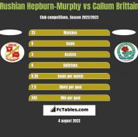 Rushian Hepburn-Murphy vs Callum Brittain h2h player stats