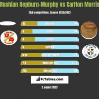 Rushian Hepburn-Murphy vs Carlton Morris h2h player stats