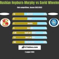 Rushian Hepburn-Murphy vs David Wheeler h2h player stats