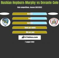 Rushian Hepburn-Murphy vs Devante Cole h2h player stats