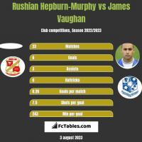 Rushian Hepburn-Murphy vs James Vaughan h2h player stats