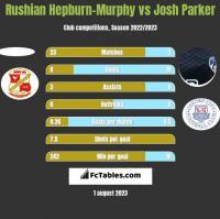 Rushian Hepburn-Murphy vs Josh Parker h2h player stats