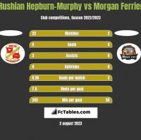 Rushian Hepburn-Murphy vs Morgan Ferrier h2h player stats