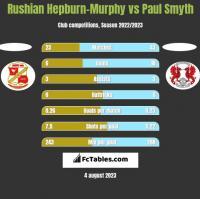 Rushian Hepburn-Murphy vs Paul Smyth h2h player stats