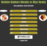 Rushian Hepburn-Murphy vs Rhys Healey h2h player stats